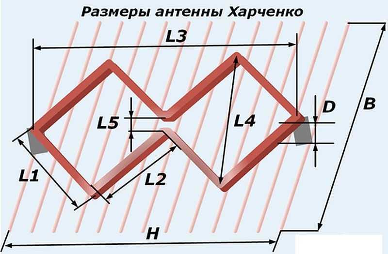 Телевизионная антенна харченко своими руками 85