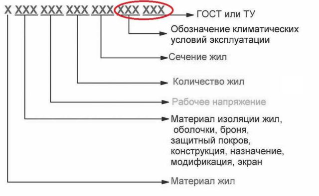 Маркировка кабеля - что зашифровано в буквах и цифрах