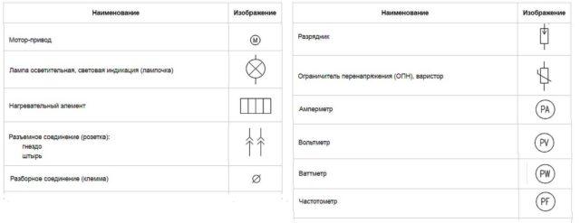 Условные обозначения разъемного (вилка-штепсель) и разборного (клеммная колодка) соединения), измерительных приборов