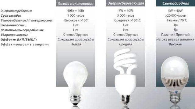 """По этой таблице можно сравнить эффективность использвоания ламп разного типа. Но не стоит забывать, что данные тут приведены для """"идеальных условий эксплуатации"""". На самом деле все не настолько радужно, хоть и неплохо"""