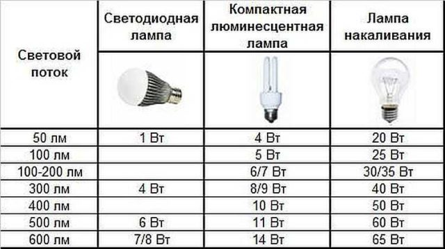 Таблица соответствия мощности ламп разного типа