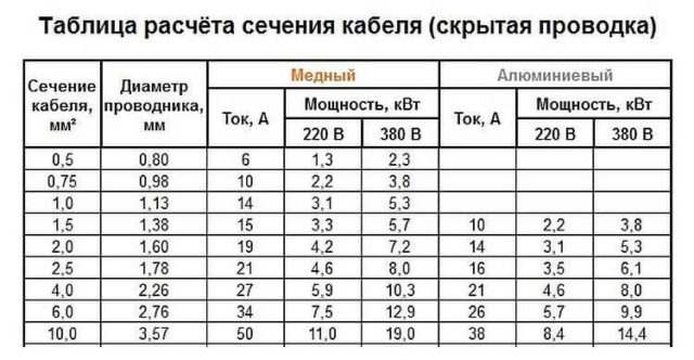 Таблица сечения кабеля по мощности и току (скрытая прокладка)