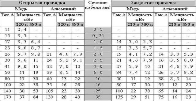 Таблица для выбора сечения кабеля (скрытая и открытая прокладка)