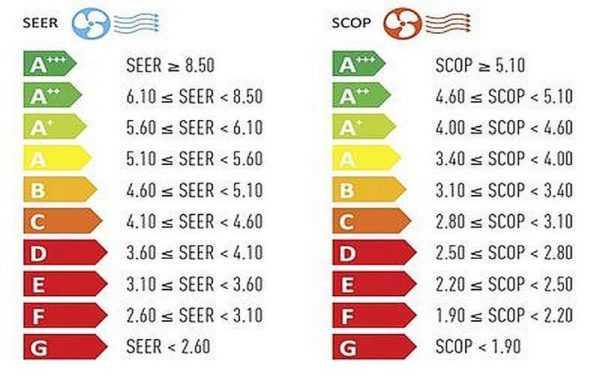 Как отображается энергоэффективность (экономичность) кондиционеров. Лучше выбрать кондиционер класса А, а еще лучше - А+ и выше