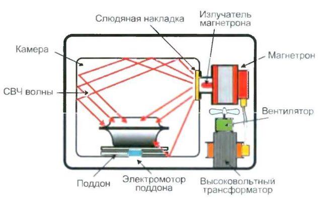 Основные рабочие узлы микроволновки