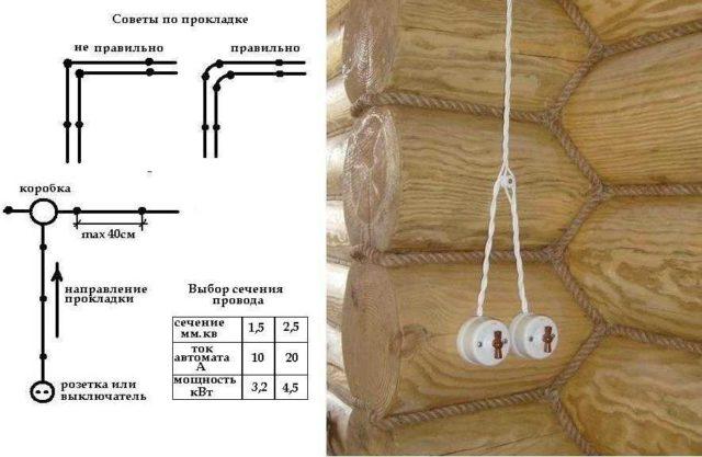 Изоляторы для ретро проводки