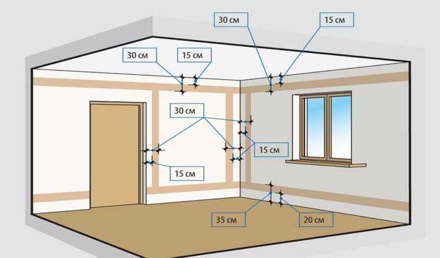 Правила прокладки проводки - штробы только вертикально и горизонтально