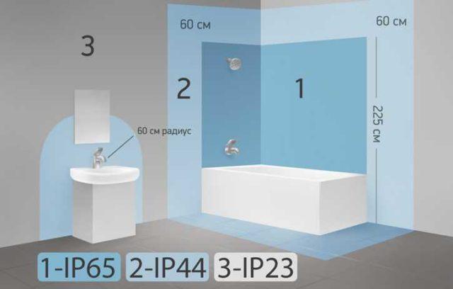 Выбрать светильники для ванной надо с учетом места его установки