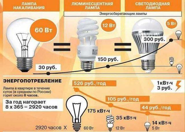 Для освещения двора и придомовой территории лучше всего использовать светодиодные лампы