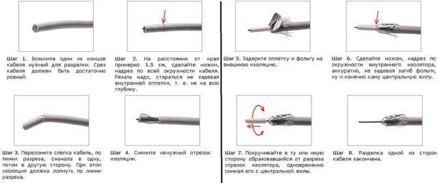 Как зачищать коаксиальный кабель