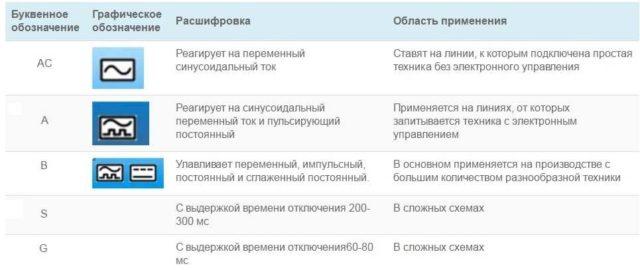 Класс дифзащиты дифференциального автомата
