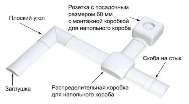 Напольные кабель каналы делают из прочного пластика или алюминиевых сплавов