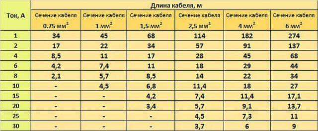 Таблица для определения сечения кабеля при подключении точечных светильников на 12 В