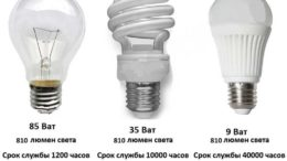 Основные параметры чтобы решить, какая лампа лучше для дома