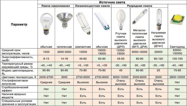 Таблица сравнительных характеристик для сравнения всех видов ламп
