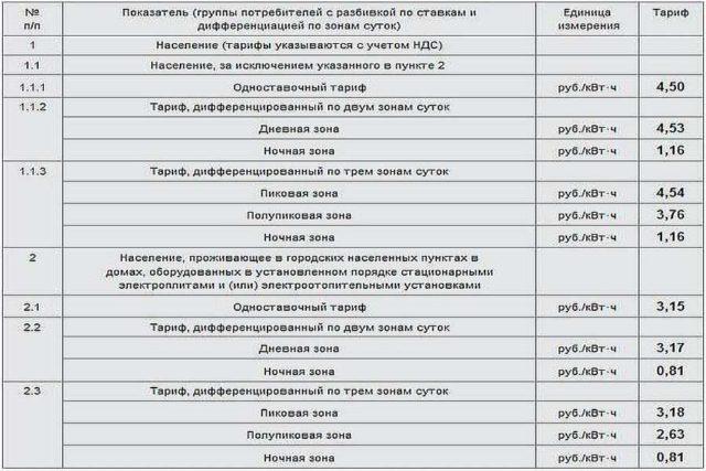 Тарифы на электроэнергию в каждом регионе свои