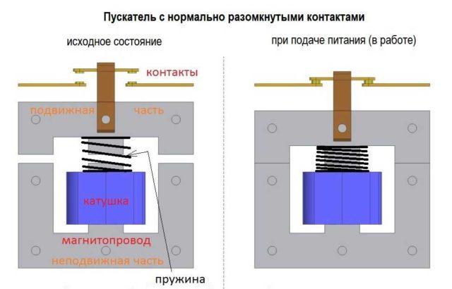 Принцип работы магнитного пускателя (контактора)