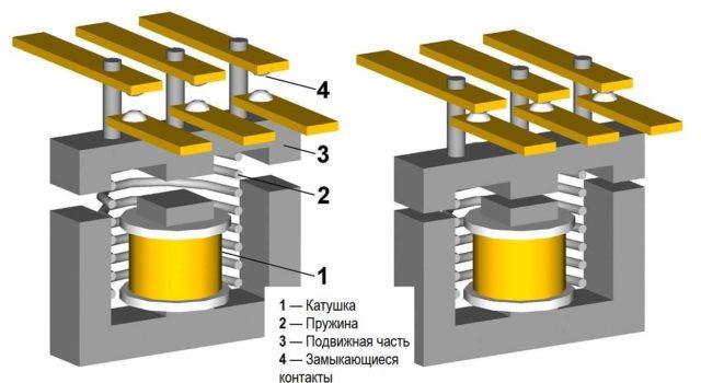 Устройство магнитного пускателя (контактора)