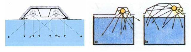 Отражатели перераспределяют световой поток более равномерно