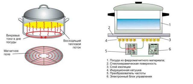 Без посуды (правильно подобранной) индукционная плита не работает