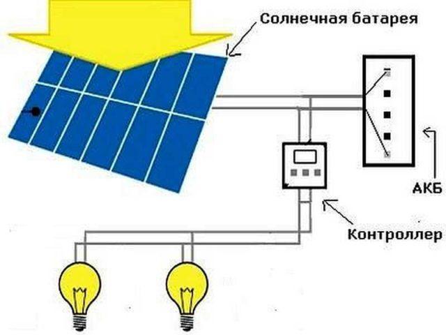 Так выглядит система солнечного освещения участка