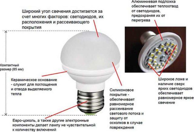 Усовершенствования, на которые идут производители светодиодных ламп для повышения работоспособности