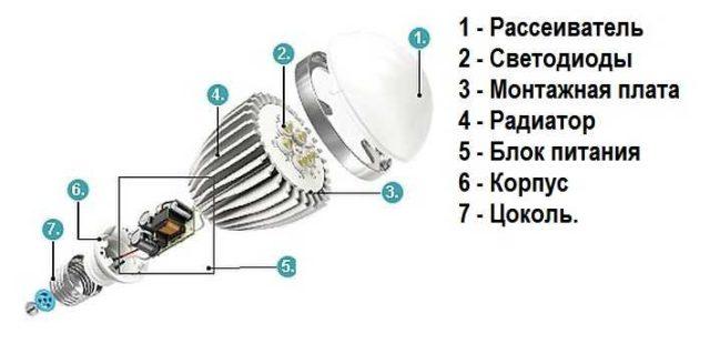Строение светодиодной лампы с винтовым цоколем