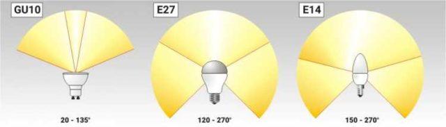 Разные модели ламп имеют разный угол рассеивания