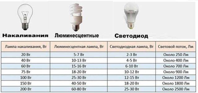 Проще определить требуемую мощность светодиодной лампочки по таблице