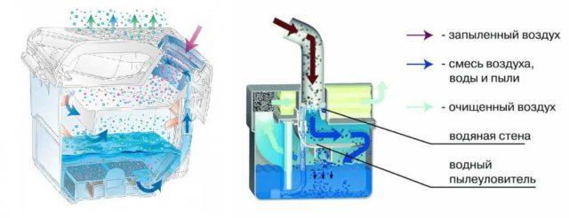 Как работает водяной фильтр пылесоса кальянного типа
