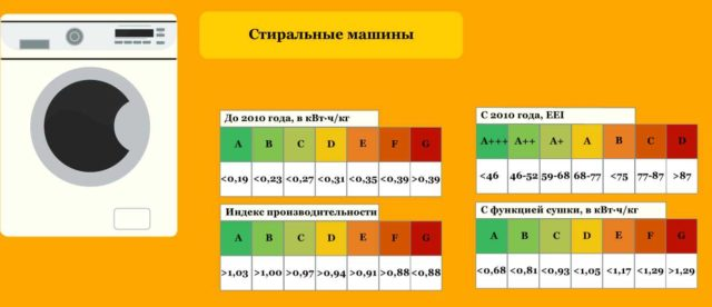 Как выставляется класс энергопотребления - по расходу энергии на стирку одного килограмма белья