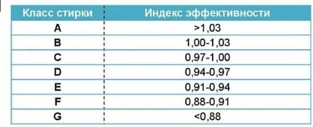 Эффективность стирки определяется по отношению к эталону (значение 1)