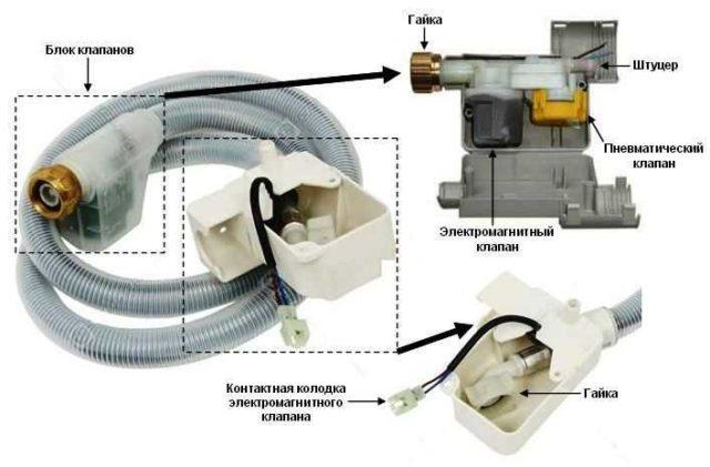 Эти клапана обеспечивают защиту от протечек на стиральной машине
