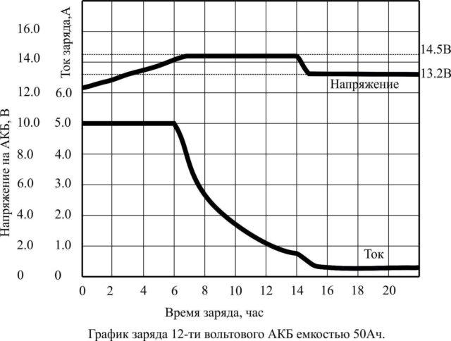 Графики изменения параметров ЗУ в разных режимах