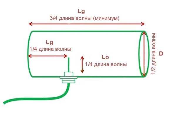 Как сделать антенну для Wi-Fi своими руками