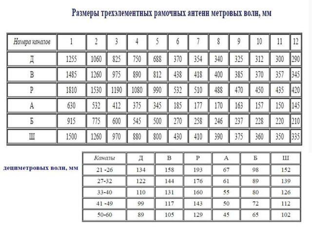 Размеры антенны три рамки для самостоятельного изготовления