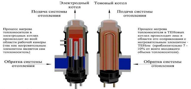 Разница между ТЭНовыми и электродными котлами состоит в области нагрева