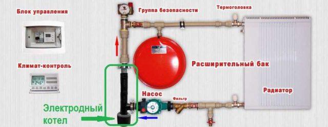 Пример организации электрическое отопление частного дома с помощью электродного котла