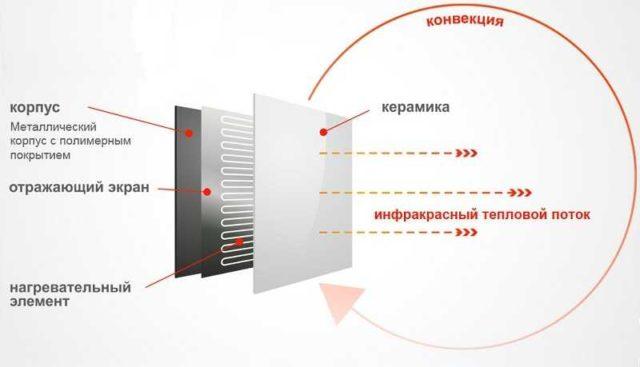 Устройство керамических нагревательных панелей для электрического отопления частного дома