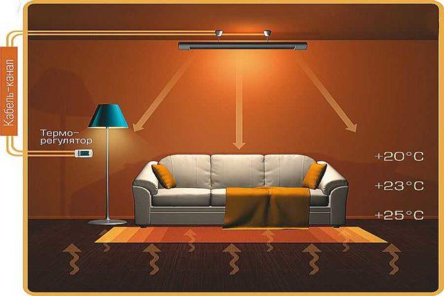 Один из вариантов отопления частного дома электричеством - использование инфракрасных обогревателей
