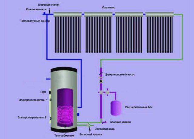 Водяное отопление с электрокотлом ничем не отличается