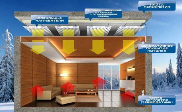 Электрообогрев дома можно сделать при помощи инфракрасных нагревателей. Причем располагать их можно не только на полу, но и на потолке и стенах...