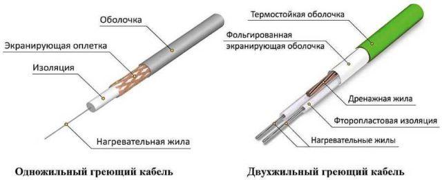 Теплы пол под плитку можно сделать с использованием нагревательного кабеля (резистивного однопроводного или двух проводного)