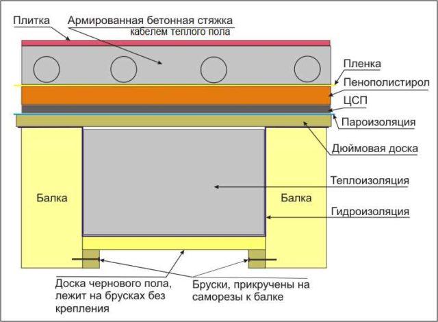 Устройство электрического теплого пола под плитку по лагам