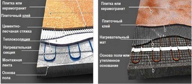 Разница в порядке монтажа греющих матов и кабелей