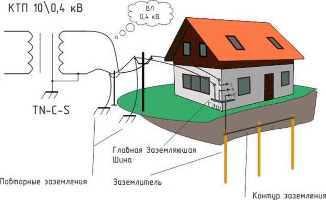 Какой провод нужен для заземления частного дома