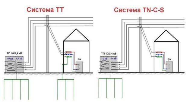 Две схемы, которые применяются если надо сделать заземление в частном доме