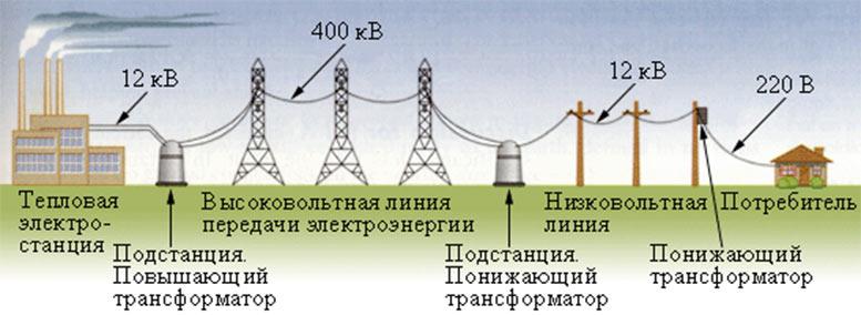 Как осуществляется передача энергии на большие расстояния - схема линии передач