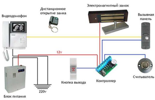 Это домофон с электрическим замком и пультом дистанционного управления