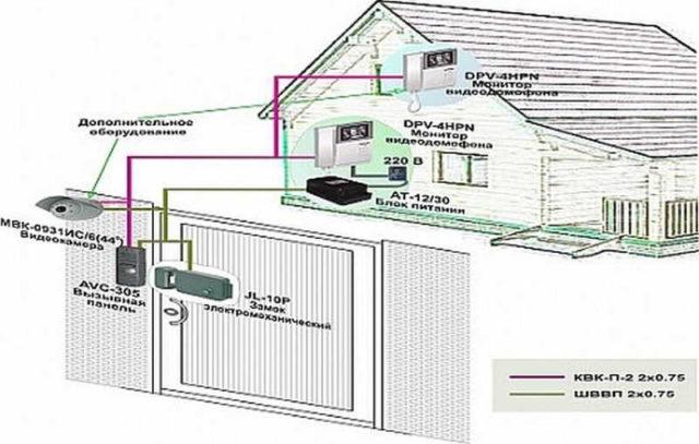 Выбор типа кабеля зависит от расстояния между калиткой и местом установи основного блока (трубки)